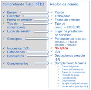 Elementos de un CFDI.
