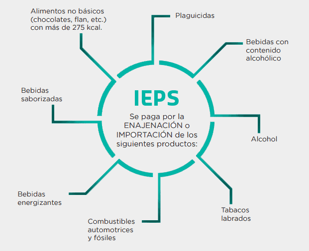 que es el IEPS